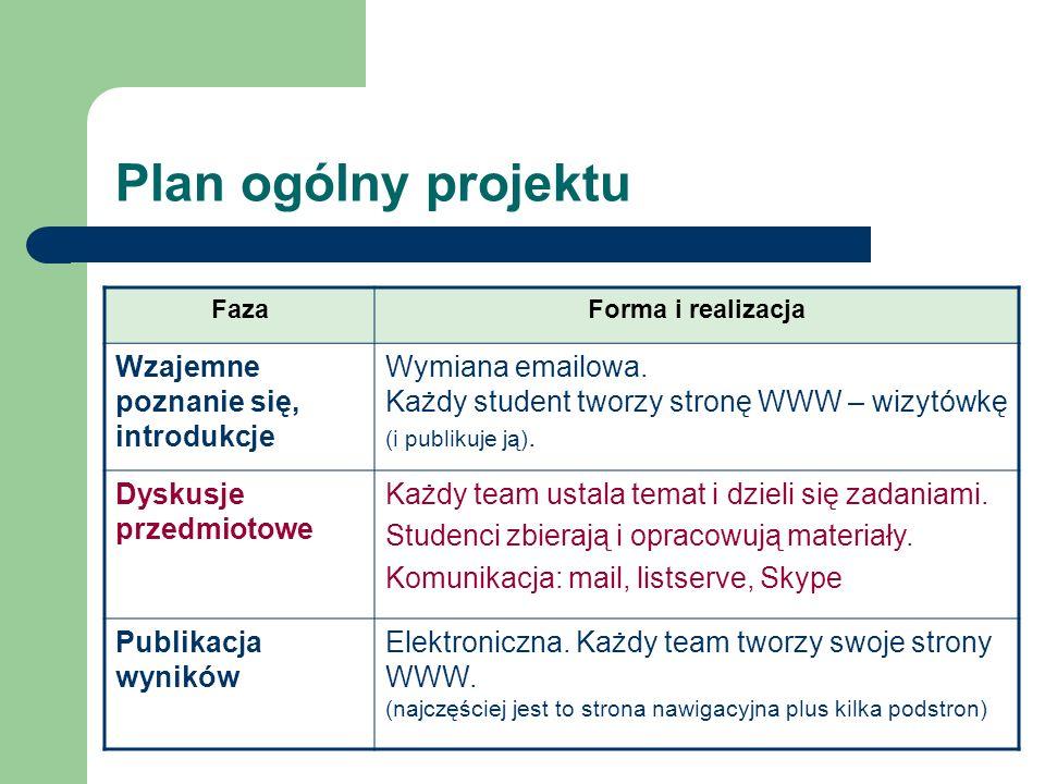Plan ogólny projektu FazaForma i realizacja Wzajemne poznanie się, introdukcje Wymiana emailowa. Każdy student tworzy stronę WWW – wizytówkę (i publik