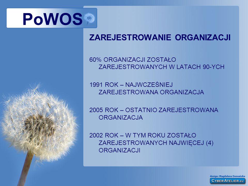 ZAREJESTROWANIE ORGANIZACJI 60% ORGANIZACJI ZOSTAŁO ZAREJESTROWANYCH W LATACH 90-YCH 1991 ROK – NAJWCZEŚNIEJ ZAREJESTROWANA ORGANIZACJA 2005 ROK – OSTATNIO ZAREJESTROWANA ORGANIZACJA 2002 ROK – W TYM ROKU ZOSTAŁO ZAREJESTROWANYCH NAJWIĘCEJ (4) ORGANIZACJI