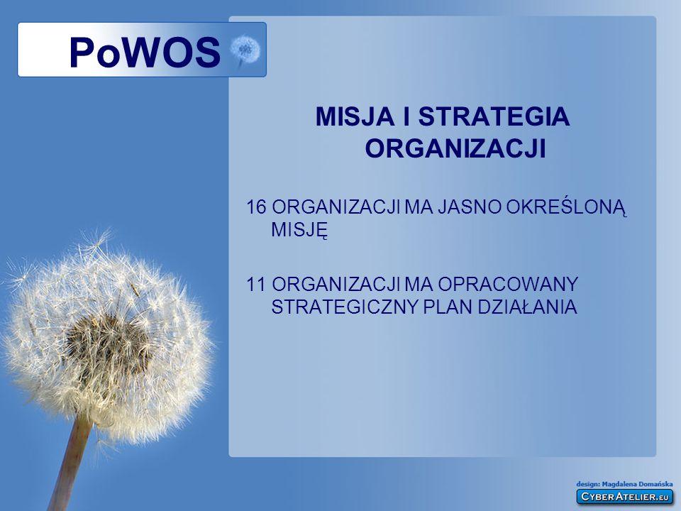 PoWOS MISJA I STRATEGIA ORGANIZACJI 16 ORGANIZACJI MA JASNO OKREŚLONĄ MISJĘ 11 ORGANIZACJI MA OPRACOWANY STRATEGICZNY PLAN DZIAŁANIA