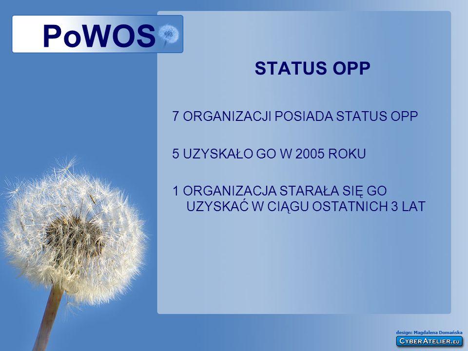PoWOS STATUS OPP 7 ORGANIZACJI POSIADA STATUS OPP 5 UZYSKAŁO GO W 2005 ROKU 1 ORGANIZACJA STARAŁA SIĘ GO UZYSKAĆ W CIĄGU OSTATNICH 3 LAT