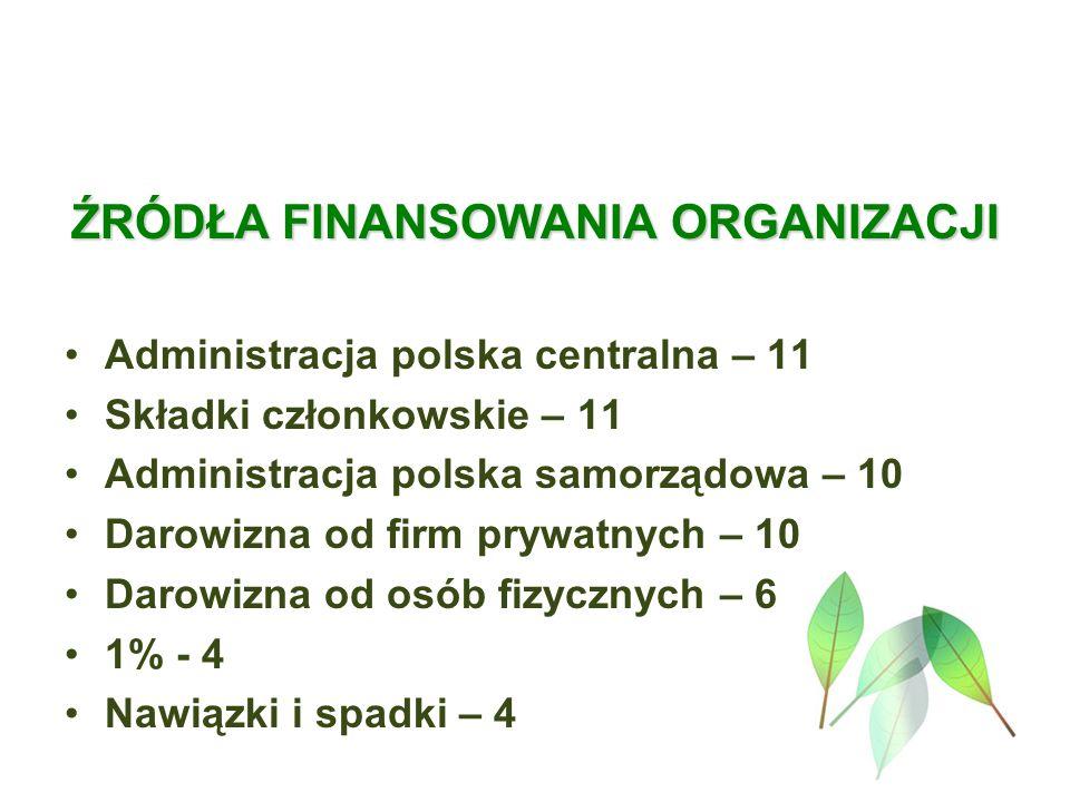 ŹRÓDŁA FINANSOWANIA ORGANIZACJI Administracja polska centralna – 11 Składki członkowskie – 11 Administracja polska samorządowa – 10 Darowizna od firm prywatnych – 10 Darowizna od osób fizycznych – 6 1% - 4 Nawiązki i spadki – 4