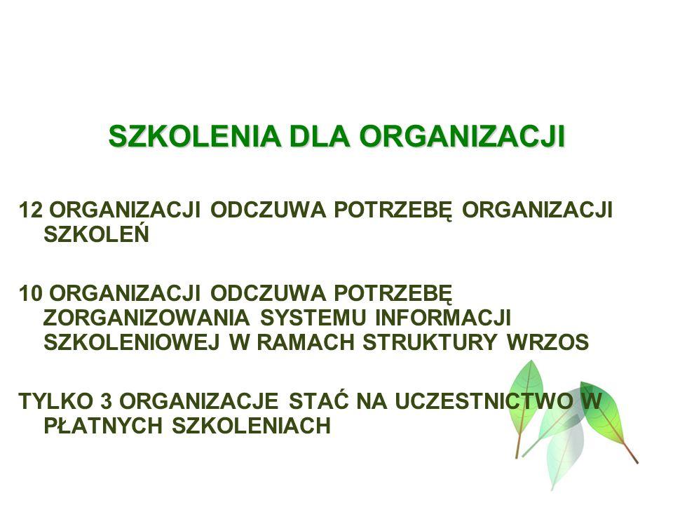 SZKOLENIA DLA ORGANIZACJI 12 ORGANIZACJI ODCZUWA POTRZEBĘ ORGANIZACJI SZKOLEŃ 10 ORGANIZACJI ODCZUWA POTRZEBĘ ZORGANIZOWANIA SYSTEMU INFORMACJI SZKOLENIOWEJ W RAMACH STRUKTURY WRZOS TYLKO 3 ORGANIZACJE STAĆ NA UCZESTNICTWO W PŁATNYCH SZKOLENIACH