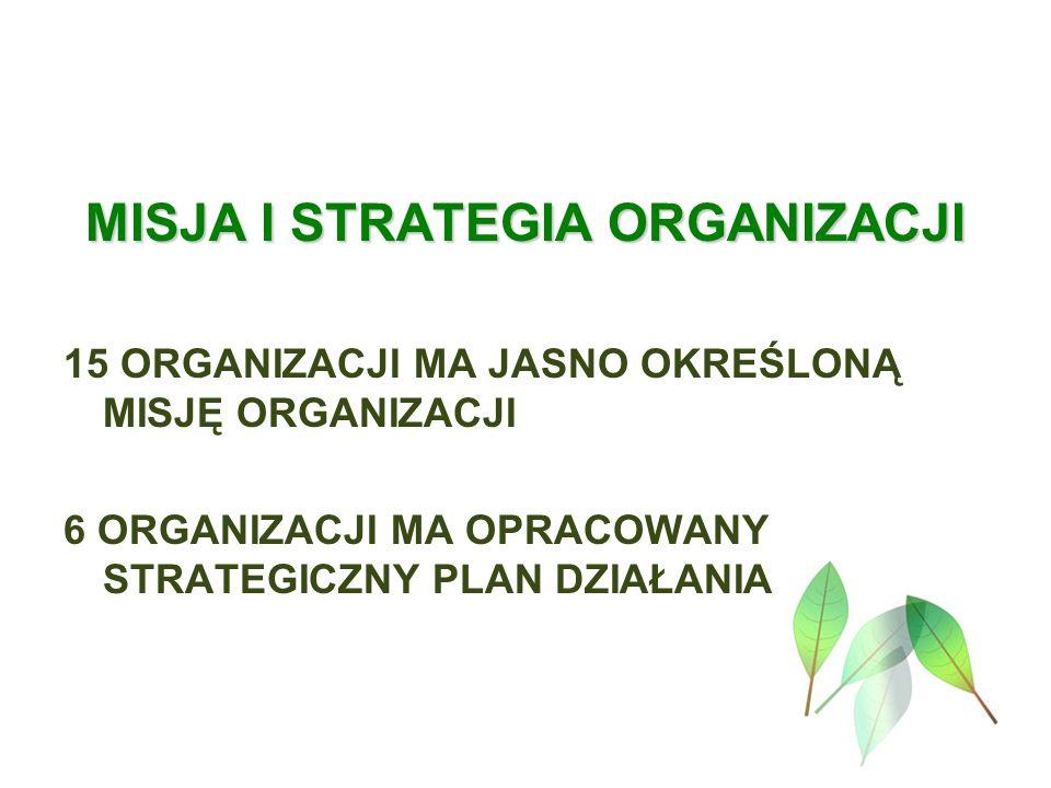 MISJA I STRATEGIA ORGANIZACJI 15 ORGANIZACJI MA JASNO OKREŚLONĄ MISJĘ ORGANIZACJI 6 ORGANIZACJI MA OPRACOWANY STRATEGICZNY PLAN DZIAŁANIA