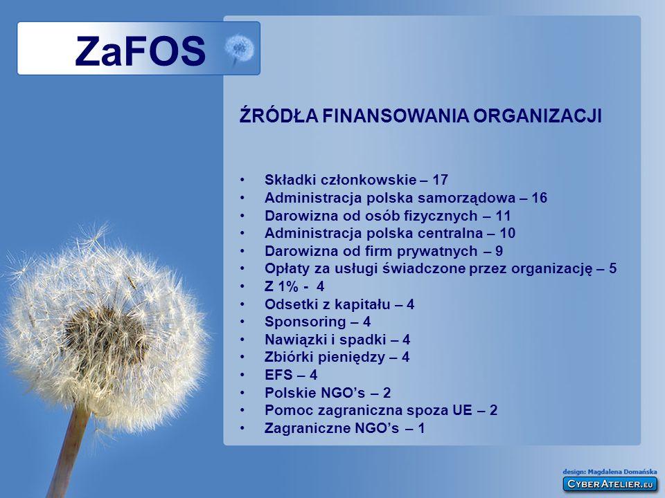 ZaFOS ŹRÓDŁA FINANSOWANIA ORGANIZACJI Składki członkowskie – 17 Administracja polska samorządowa – 16 Darowizna od osób fizycznych – 11 Administracja