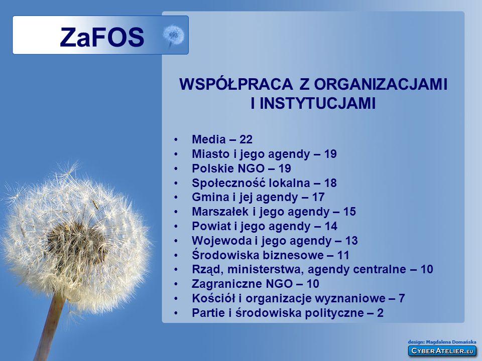 ZaFOS WSPÓŁPRACA Z ORGANIZACJAMI I INSTYTUCJAMI Media – 22 Miasto i jego agendy – 19 Polskie NGO – 19 Społeczność lokalna – 18 Gmina i jej agendy – 17