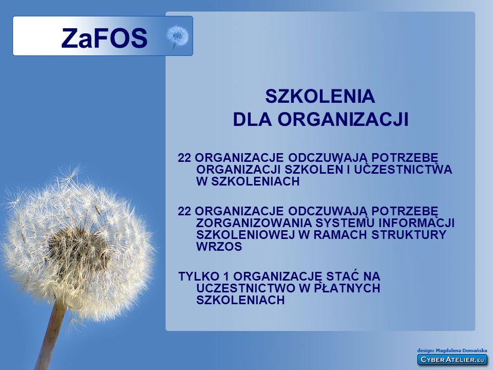 ZaFOS SZKOLENIA DLA ORGANIZACJI 22 ORGANIZACJE ODCZUWAJĄ POTRZEBĘ ORGANIZACJI SZKOLEŃ I UCZESTNICTWA W SZKOLENIACH 22 ORGANIZACJE ODCZUWAJĄ POTRZEBĘ Z