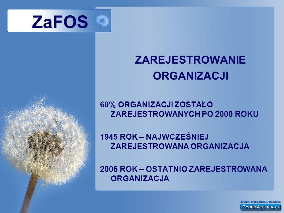 ZAREJESTROWANIE ORGANIZACJI 60% ORGANIZACJI ZOSTAŁO ZAREJESTROWANYCH PO 2000 ROKU 1945 ROK – NAJWCZEŚNIEJ ZAREJESTROWANA ORGANIZACJA 2006 ROK – OSTATNIO ZAREJESTROWANA ORGANIZACJA
