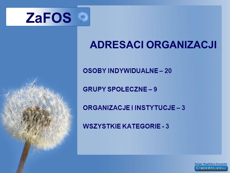 ZaFOS ADRESACI ORGANIZACJI OSOBY INDYWIDUALNE – 20 GRUPY SPOŁECZNE – 9 ORGANIZACJE I INSTYTUCJE – 3 WSZYSTKIE KATEGORIE - 3