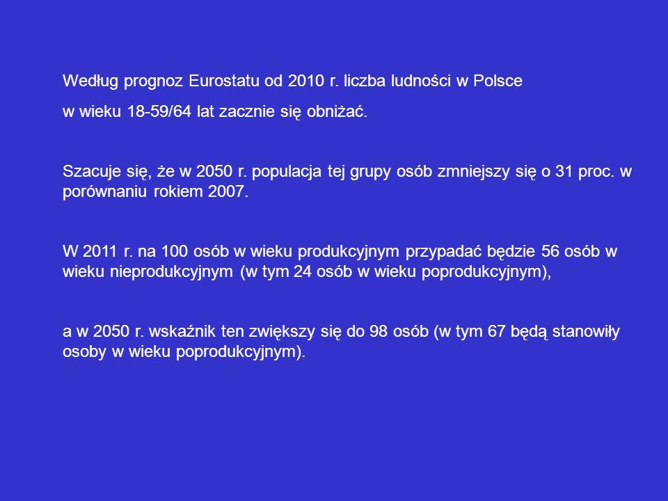 Według prognoz Eurostatu od 2010 r. liczba ludności w Polsce w wieku 18-59/64 lat zacznie się obniżać. Szacuje się, że w 2050 r. populacja tej grupy o