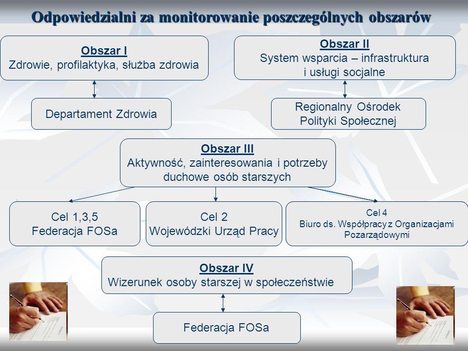5 Odpowiedzialni za monitorowanie poszczególnych obszarów Obszar I Zdrowie, profilaktyka, służba zdrowia Departament Zdrowia Obszar II System wsparcia