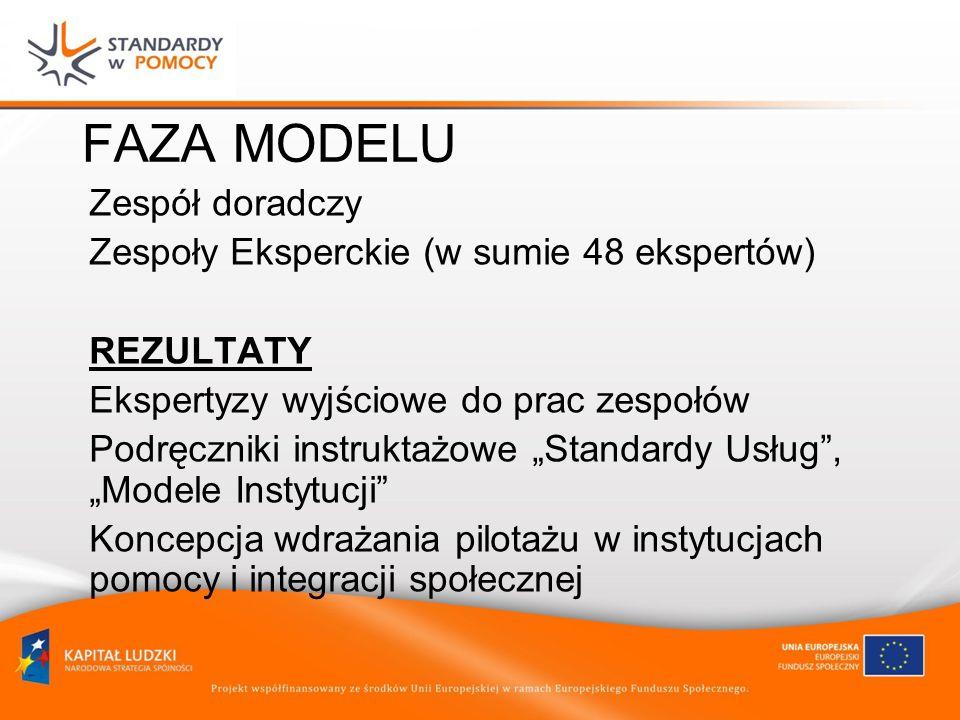 FAZA MODELU Zespół doradczy Zespoły Eksperckie (w sumie 48 ekspertów) REZULTATY Ekspertyzy wyjściowe do prac zespołów Podręczniki instruktażowe Standardy Usług, Modele Instytucji Koncepcja wdrażania pilotażu w instytucjach pomocy i integracji społecznej