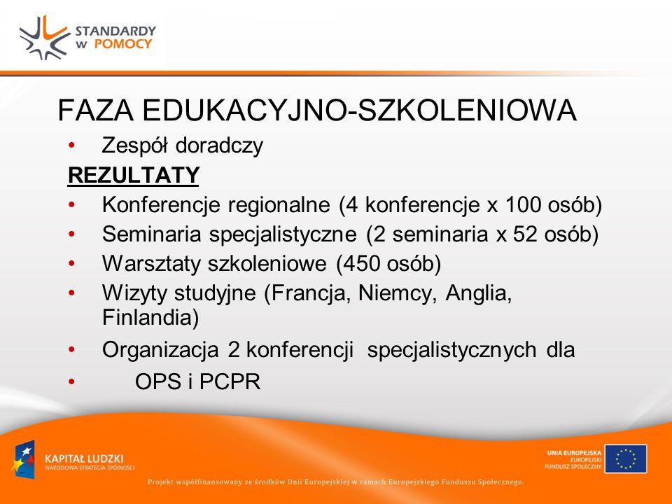 FAZA EDUKACYJNO-SZKOLENIOWA Zespół doradczy REZULTATY Konferencje regionalne (4 konferencje x 100 osób) Seminaria specjalistyczne (2 seminaria x 52 osób) Warsztaty szkoleniowe (450 osób) Wizyty studyjne (Francja, Niemcy, Anglia, Finlandia) Organizacja 2 konferencji specjalistycznych dla OPS i PCPR