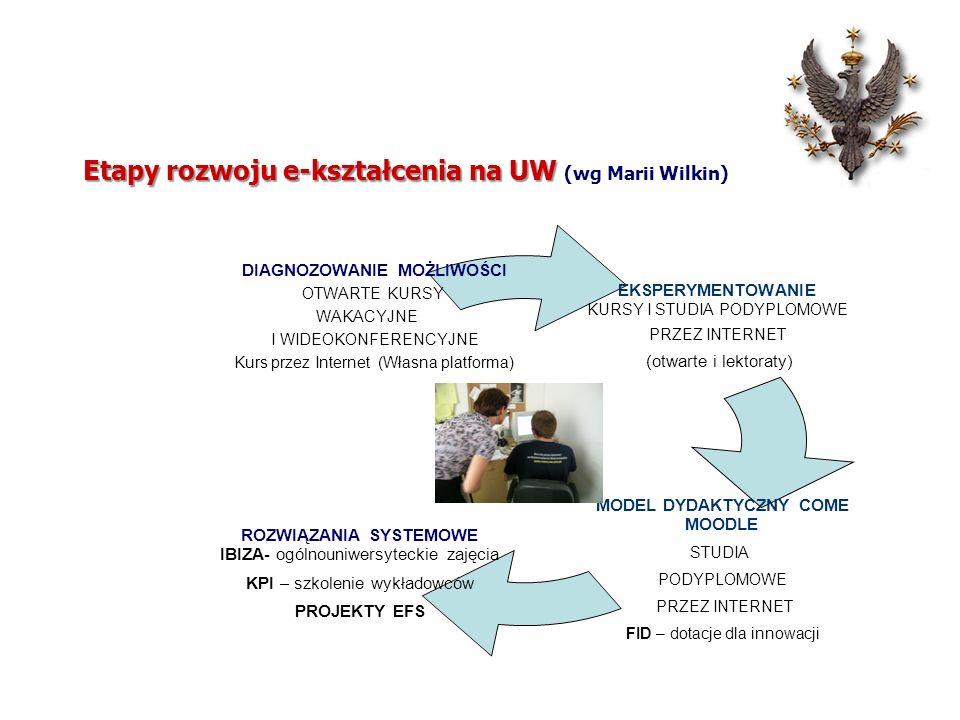 Etapy rozwoju e-kształcenia na UW Etapy rozwoju e-kształcenia na UW (wg Marii Wilkin)