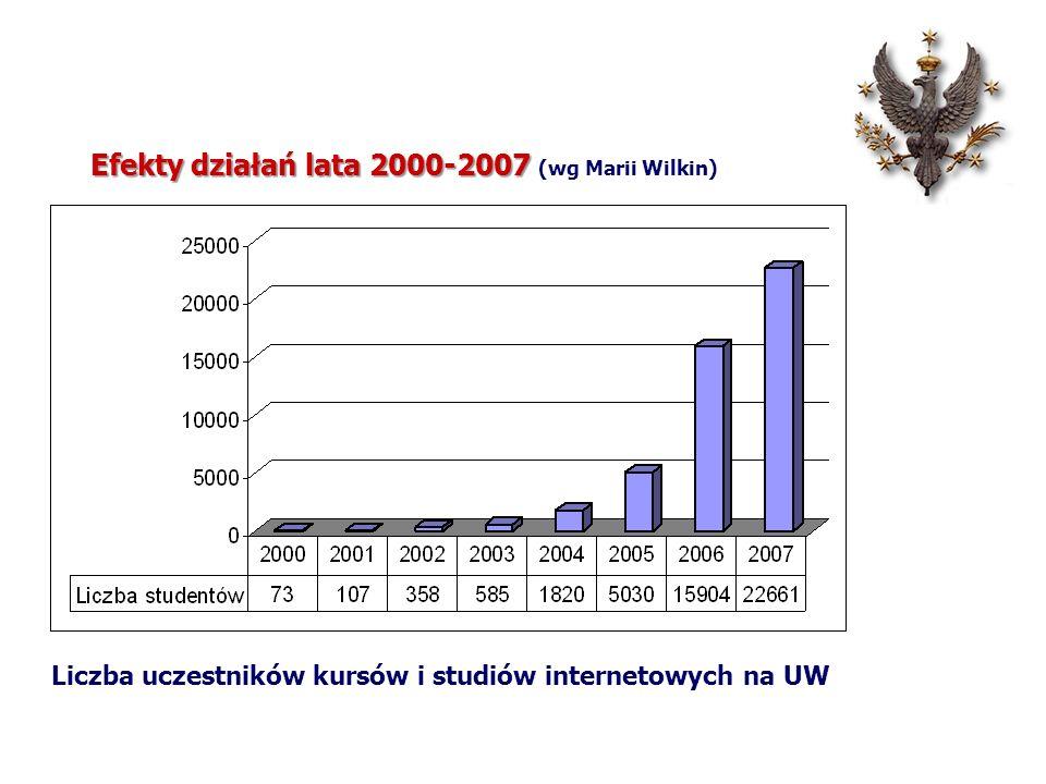 Efekty działań lata 2000-2007 Efekty działań lata 2000-2007 (wg Marii Wilkin) Liczba uczestników kursów i studiów internetowych na UW