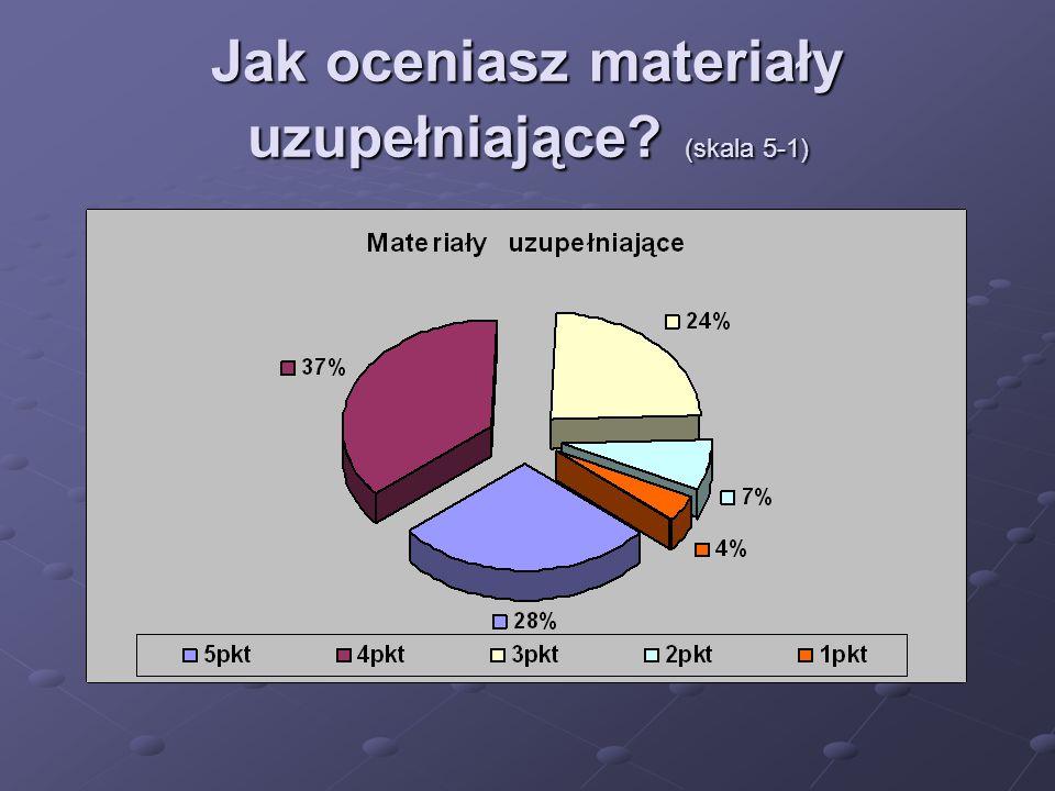 Jak oceniasz materiały uzupełniające? (skala 5-1)
