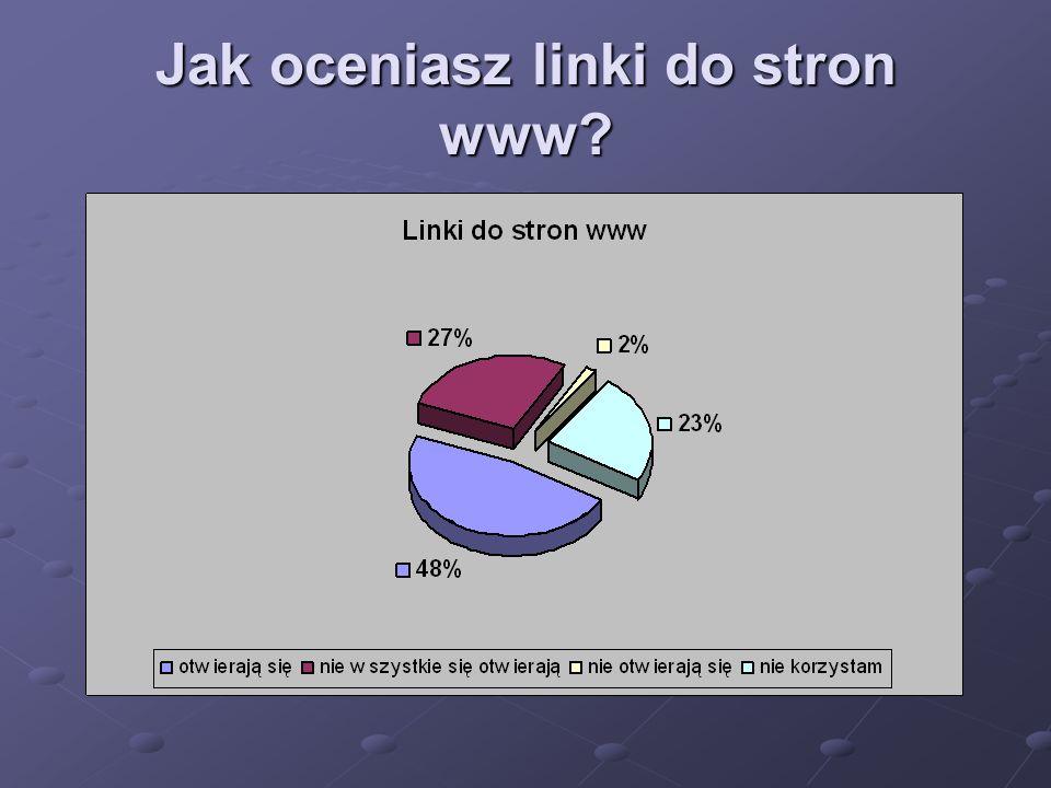 Jak oceniasz linki do stron www?