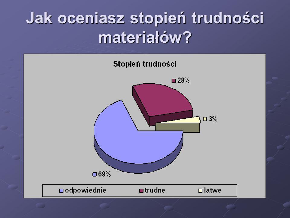 Jak oceniasz stopień trudności materiałów?