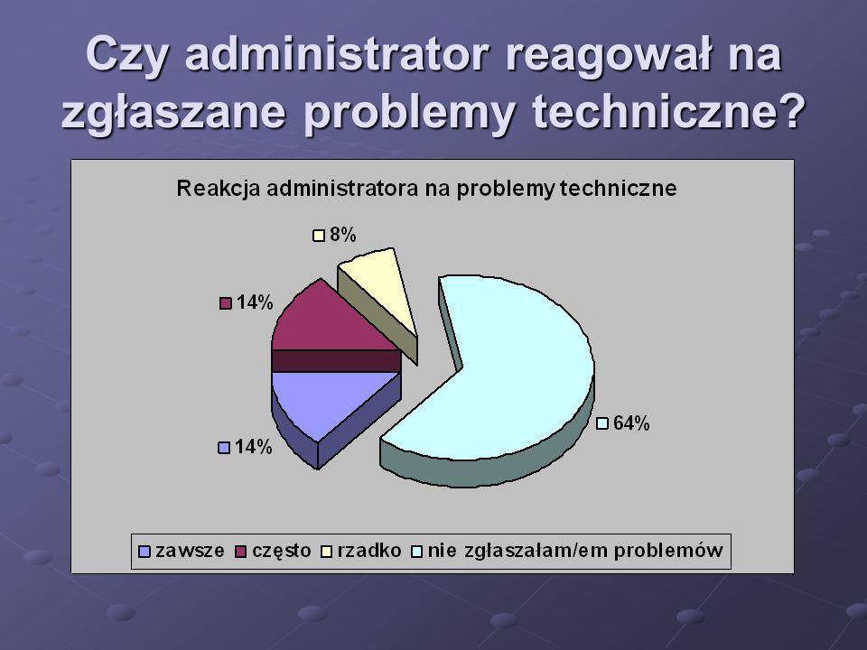 Czy administrator reagował na zgłaszane problemy techniczne?