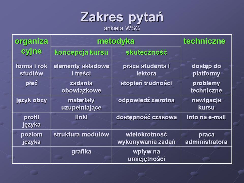 Czy ta metoda zwiększa skuteczność uczenia się języka?