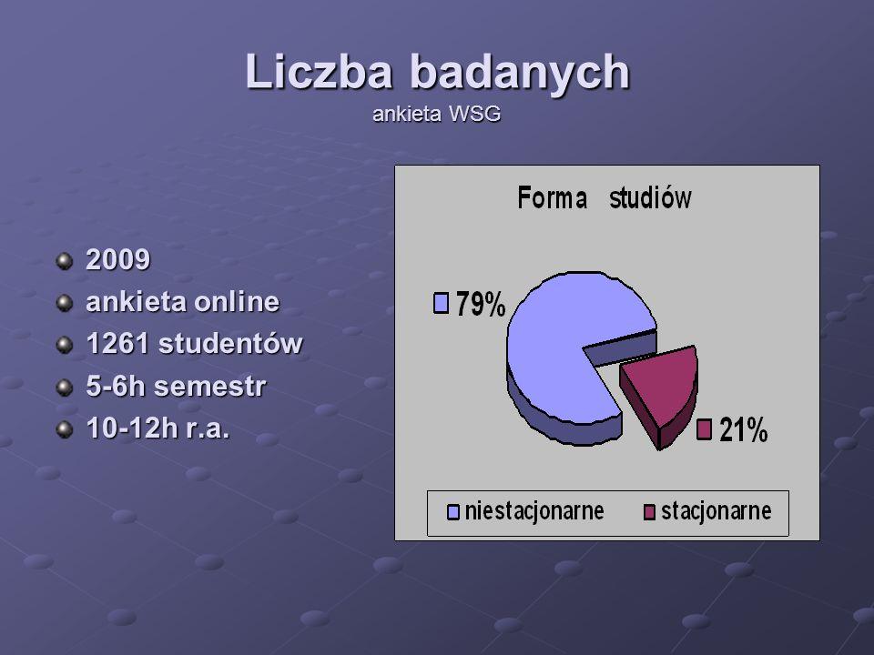 Liczba badanych ankieta WSG 2009 ankieta online 1261 studentów 5-6h semestr 10-12h r.a.