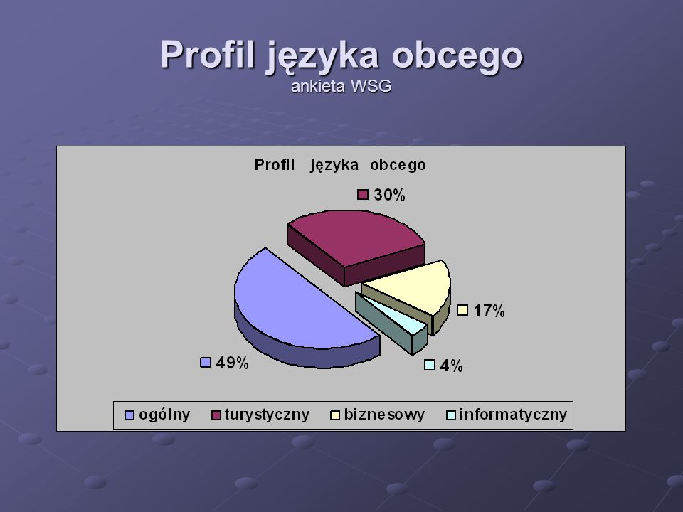 Poziom języka obcego ankieta WSG