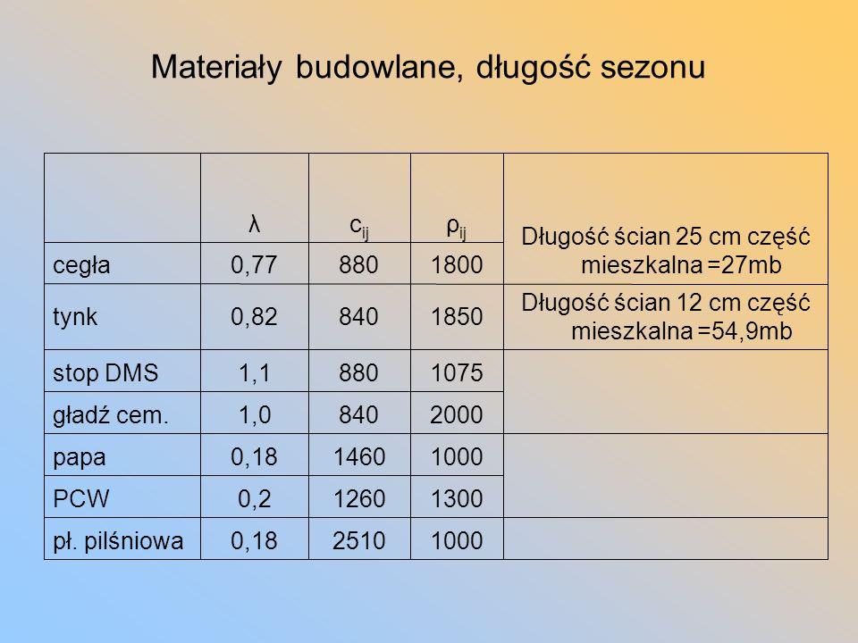 Materiały budowlane, długość sezonu Długość ścian 12 cm część mieszkalna =54,9mb Długość ścian 25 cm część mieszkalna =27mb 100025100,18pł.