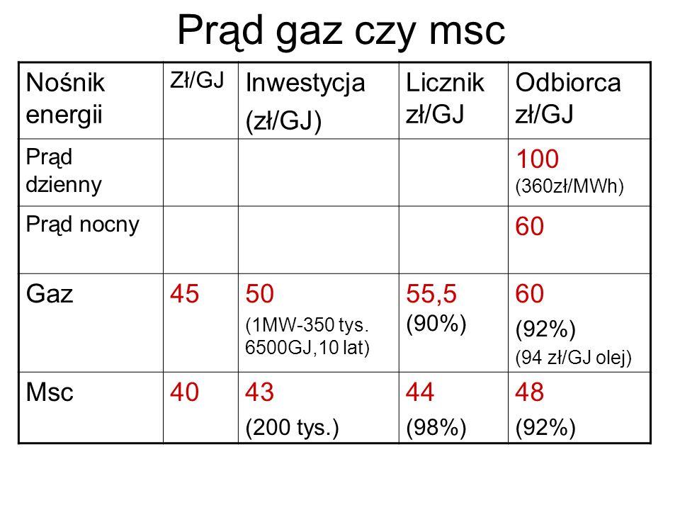 Prąd gaz czy msc Nośnik energii Zł/GJ Inwestycja (zł/GJ) Licznik zł/GJ Odbiorca zł/GJ Prąd dzienny 100 (360zł/MWh) Prąd nocny 60 Gaz4550 (1MW-350 tys.