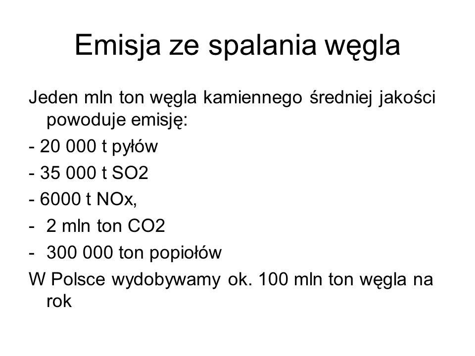Emisja ze spalania węgla Jeden mln ton węgla kamiennego średniej jakości powoduje emisję: - 20 000 t pyłów - 35 000 t SO2 - 6000 t NOx, -2 mln ton CO2 -300 000 ton popiołów W Polsce wydobywamy ok.