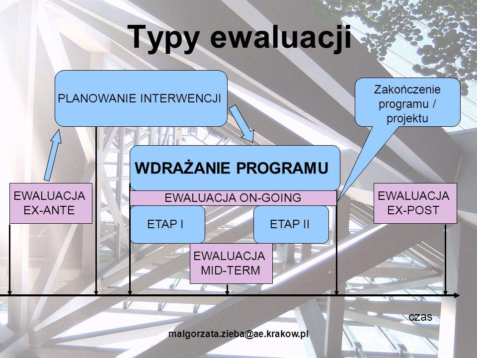 malgorzata.zieba@ae.krakow.pl Typy ewaluacji czas WDRAŻANIE PROGRAMU ETAP IETAP II PLANOWANIE INTERWENCJI EWALUACJA EX-POST EWALUACJA EX-ANTE Zakończe