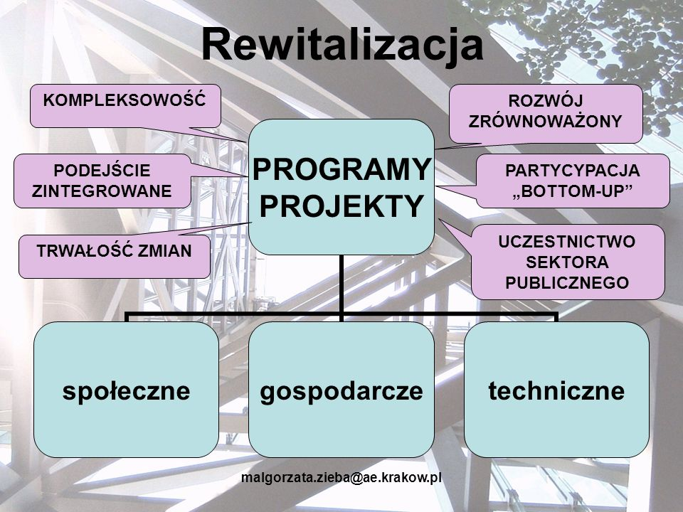 malgorzata.zieba@ae.krakow.pl Rewitalizacja PROGRAMY PROJEKTY społecznegospodarczetechniczne PODEJŚCIE ZINTEGROWANE ROZWÓJ ZRÓWNOWAŻONY TRWAŁOŚĆ ZMIAN
