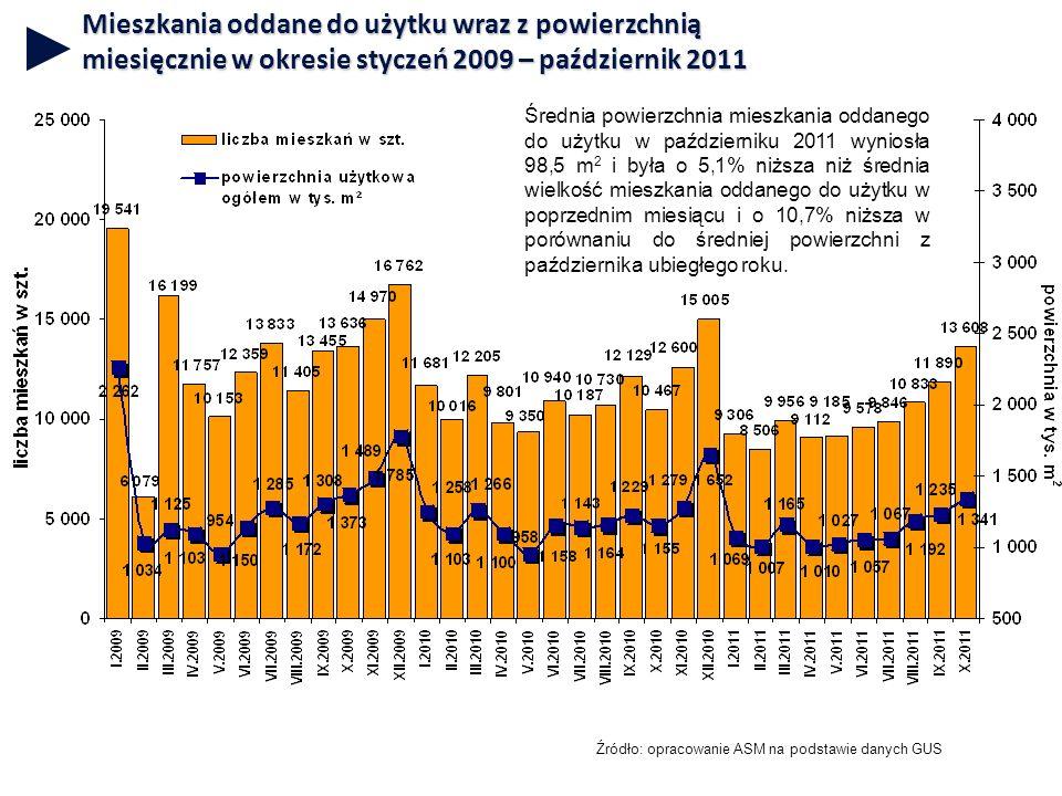 Mieszkania oddane do użytku wraz z powierzchnią miesięcznie w okresie styczeń 2009 – październik 2011 Źródło: opracowanie ASM na podstawie danych GUS Średnia powierzchnia mieszkania oddanego do użytku w październiku 2011 wyniosła 98,5 m 2 i była o 5,1% niższa niż średnia wielkość mieszkania oddanego do użytku w poprzednim miesiącu i o 10,7% niższa w porównaniu do średniej powierzchni z października ubiegłego roku.