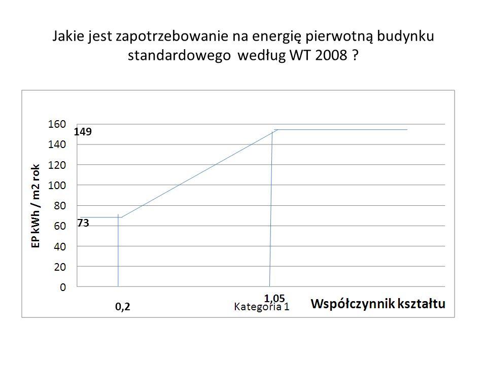 Jakie jest zapotrzebowanie na energię pierwotną budynku standardowego według WT 2008 ? 73 149 0,2