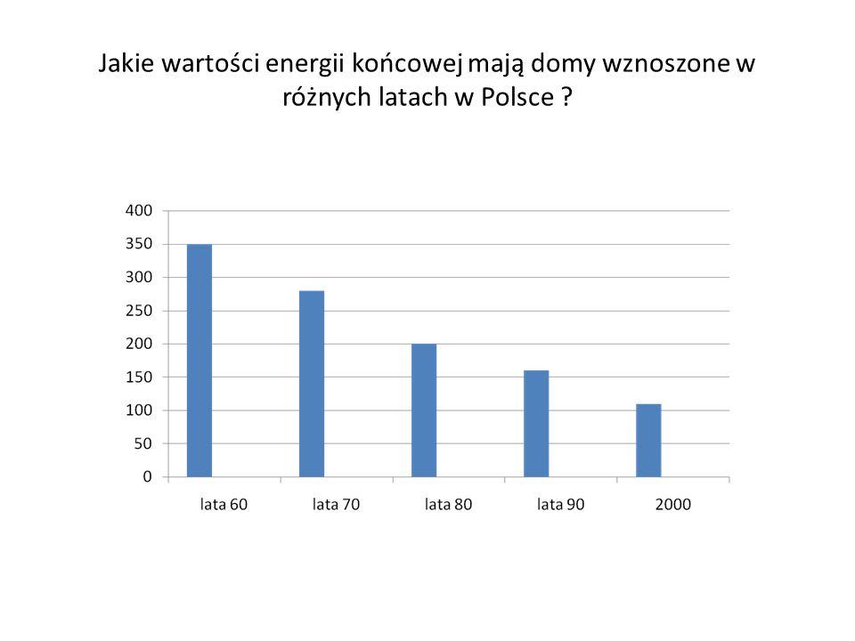 Jakie wartości energii końcowej mają domy wznoszone w różnych latach w Polsce ?