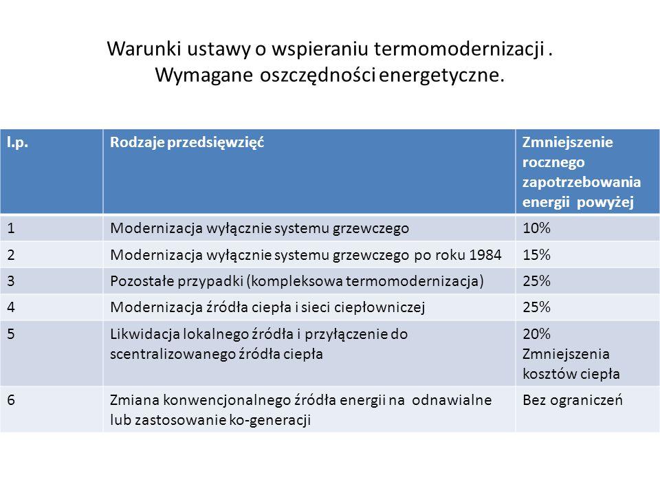 Warunki ustawy o wspieraniu termomodernizacji.Wymagane oszczędności energetyczne.