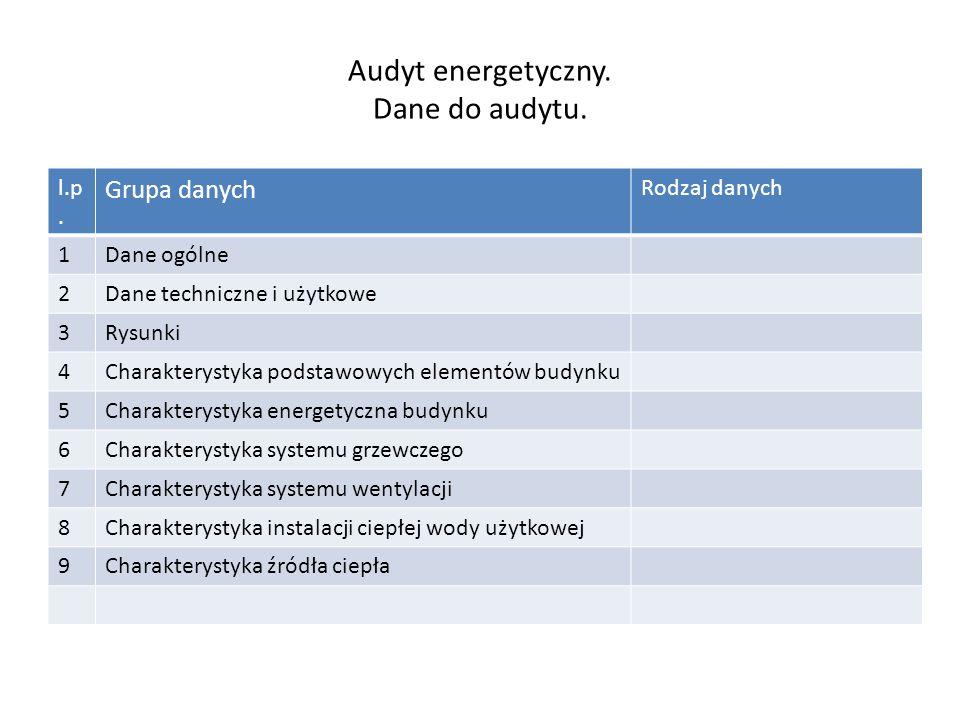 Audyt energetyczny.Dane do audytu. l.p.