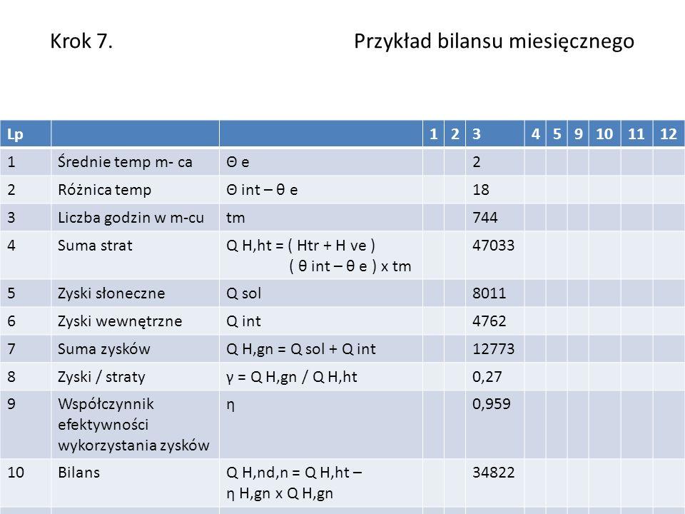 Krok 7. Przykład bilansu miesięcznego Lp123459101112 1Średnie temp m- caΘ e2 2Różnica tempΘ int – θ e18 3Liczba godzin w m-cutm744 4Suma stratQ H,ht =