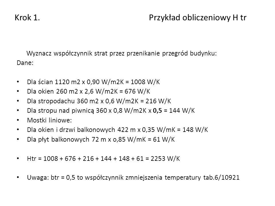 Krok 1. Przykład obliczeniowy H tr Wyznacz współczynnik strat przez przenikanie przegród budynku: Dane: Dla ścian 1120 m2 x 0,90 W/m2K = 1008 W/K Dla