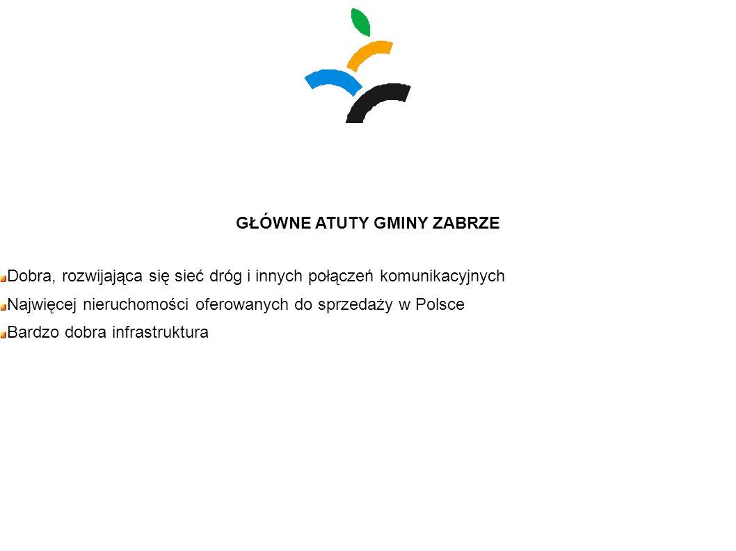 GŁÓWNE ATUTY GMINY ZABRZE Dobra, rozwijająca się sieć dróg i innych połączeń komunikacyjnych Najwięcej nieruchomości oferowanych do sprzedaży w Polsce