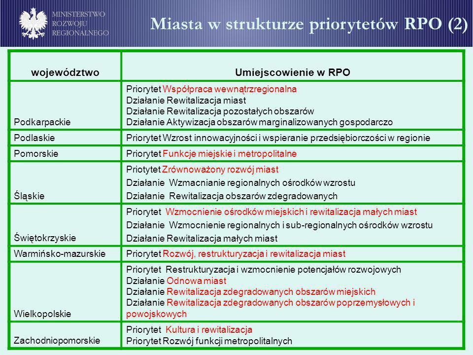 Miasta w strukturze priorytetów RPO (2) województwoUmiejscowienie w RPO Podkarpackie Priorytet Współpraca wewnątrzregionalna Działanie Rewitalizacja m