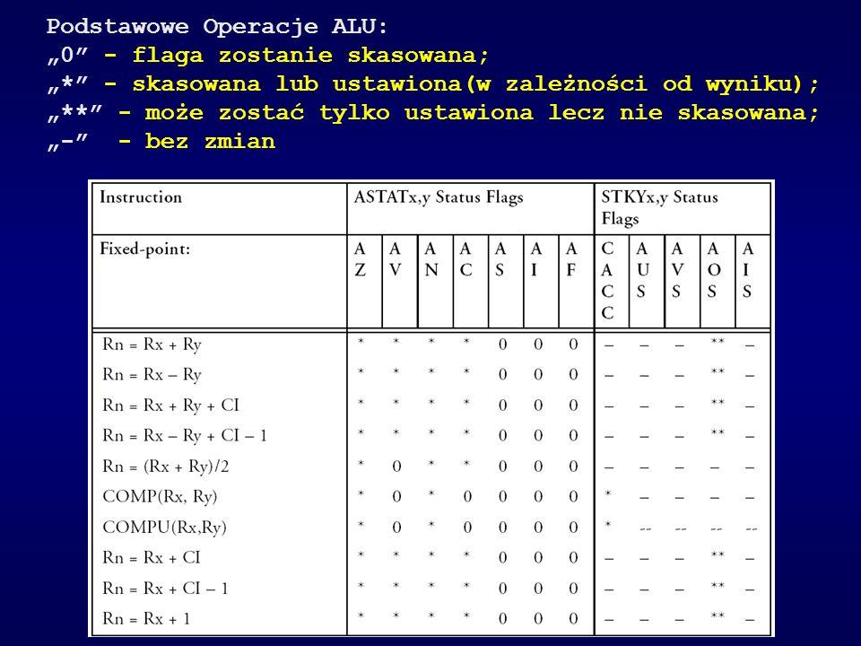 Podstawowe Operacje ALU: 0 - flaga zostanie skasowana; * - skasowana lub ustawiona(w zależności od wyniku); ** - może zostać tylko ustawiona lecz nie