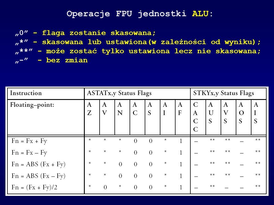 Operacje FPU jednostki ALU: 0 - flaga zostanie skasowana; * - skasowana lub ustawiona(w zależności od wyniku); ** - może zostać tylko ustawiona lecz n