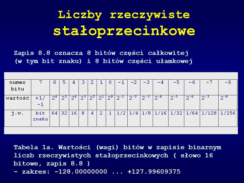 Przykład 1 (zapis 8.8) Nr 7654 3210 1234 5678 liczba 0001 0010 1010 0001b reprezentuje wartość 1*2 4 + 1*2 1 + 1*2 -1 + 1*2 -3 + 1*2 -8 = 16 + 2 + 1/2 + 1/8 + 1/256 = 18.62890625 Liczby rzeczywiste stałoprzecinkowe