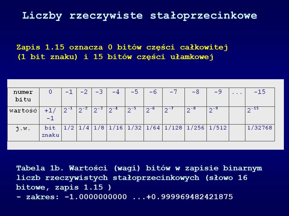 Zapis 1.15 oznacza 0 bitów części całkowitej (1 bit znaku) i 15 bitów części ułamkowej Tabela 1b. Wartości (wagi) bitów w zapisie binarnym liczb rzecz