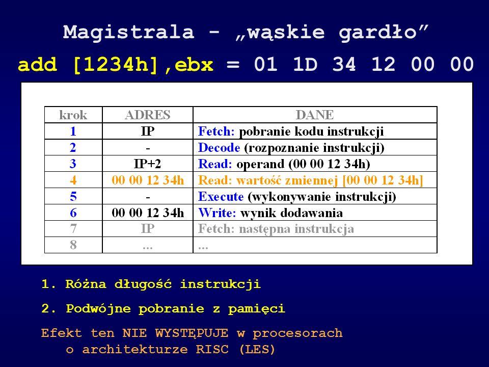 Magistrala - wąskie gardło add [1234h],ebx = 01 1D 34 12 00 00 1.Różna długość instrukcji 2.Podwójne pobranie z pamięci Efekt ten NIE WYSTĘPUJE w proc