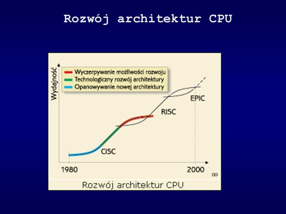 Rozwój architektur CPU