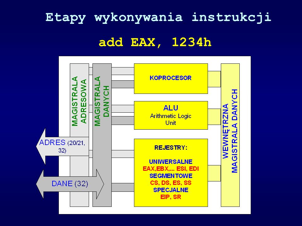 Cykl rozkazowy procesora o pięciu fazach potoku add EAX, 1234h = 05 34 12 00 00 HIPERPOTOK PROCESORA Intel Pentium 4