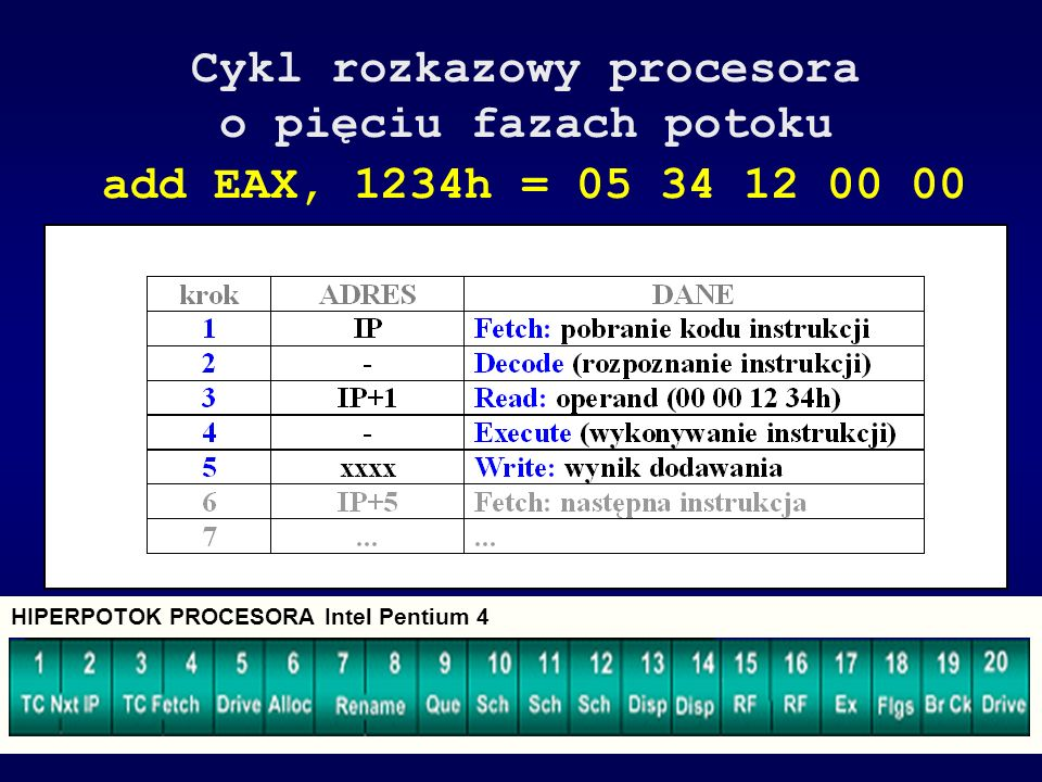 Architektura VLIW - Very Long Instruction Word ADD DI,BX MOV CX,10 MOV SI,DX MUL BX FDIV ST(1) ALU1ALU2ALU3MOVFPU Wada: brak skalowalności