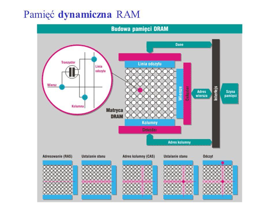 Pamięć dynamiczna RAM