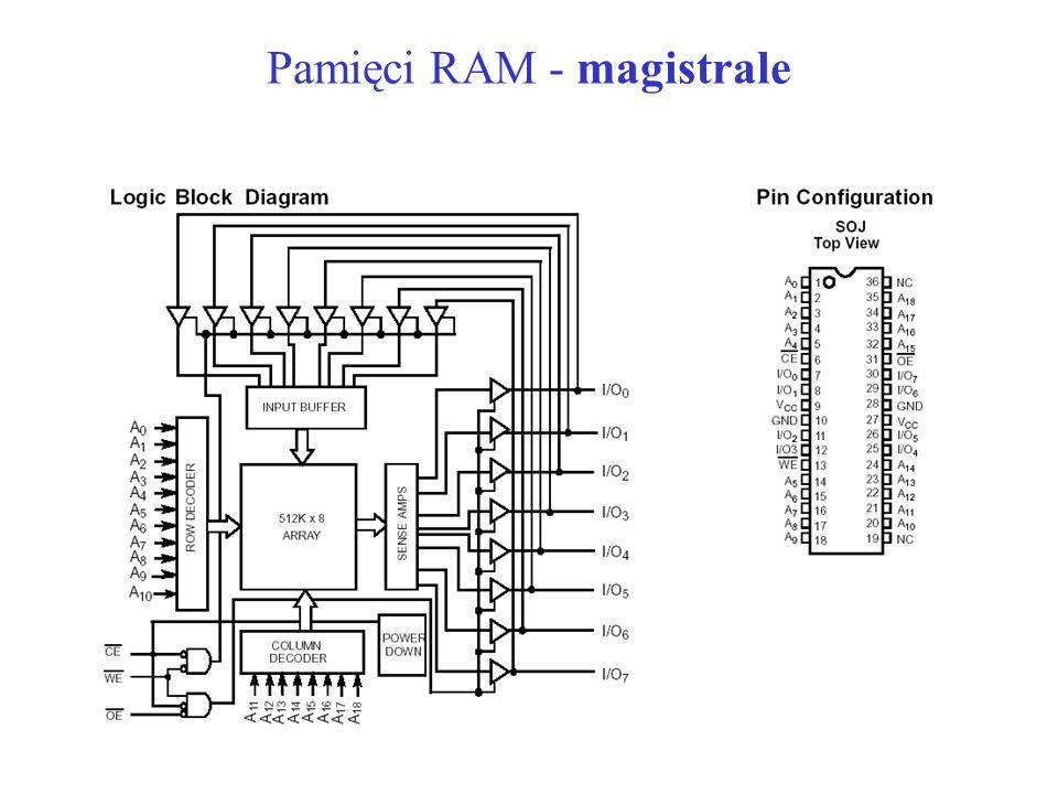Pamięci RAM - magistrale