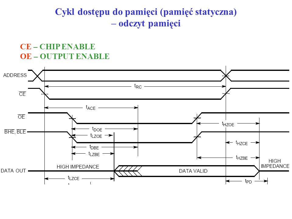 Cykl dostępu do pamięci (pamięć statyczna) – odczyt pamięci CE – CHIP ENABLE OE – OUTPUT ENABLE